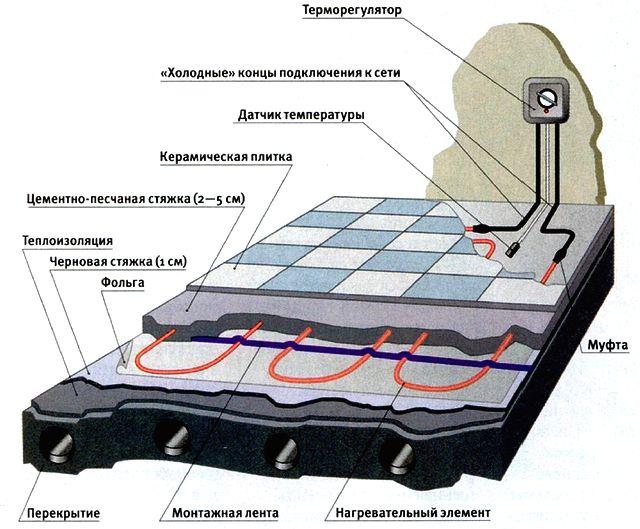 Устройство электрического теплого пола