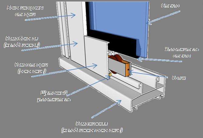 Строение алюминиевой раздвижной рамы