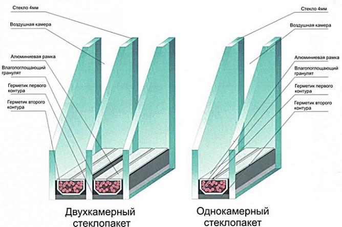 Камеры стеклопакетов
