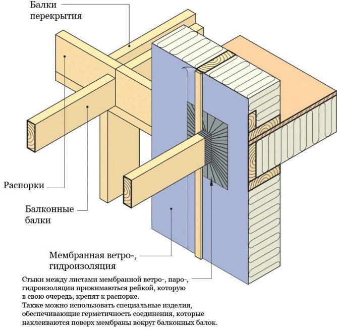 Гидроизоляция при строительстве
